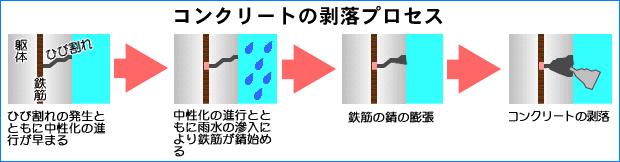 2コンクリートの剥落プロセス