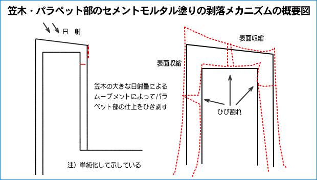 4剥落メカニズムの概要図