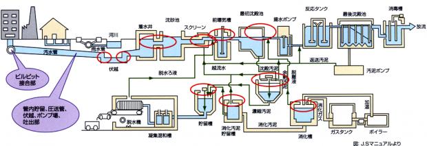 ガスの発生しやすい場所